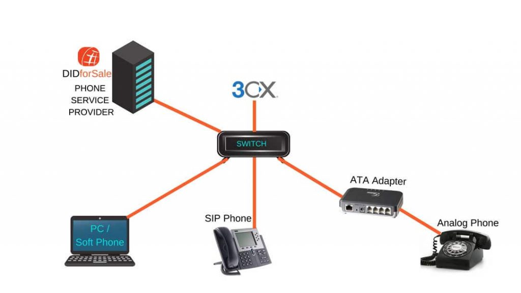 3cx sip trunking