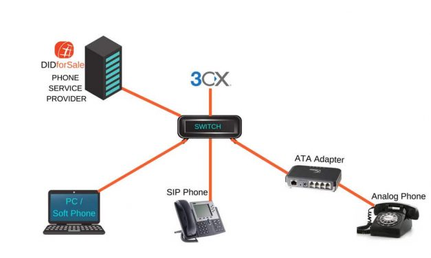Configuring a SIP Trunk/VoIP Provider 3CX