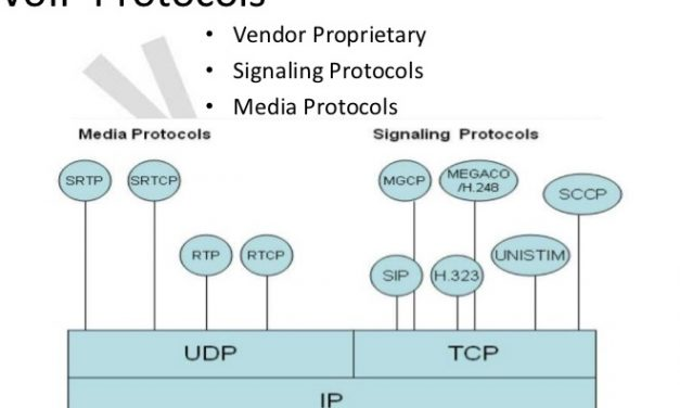 Voice over IP – Protocols and Standards
